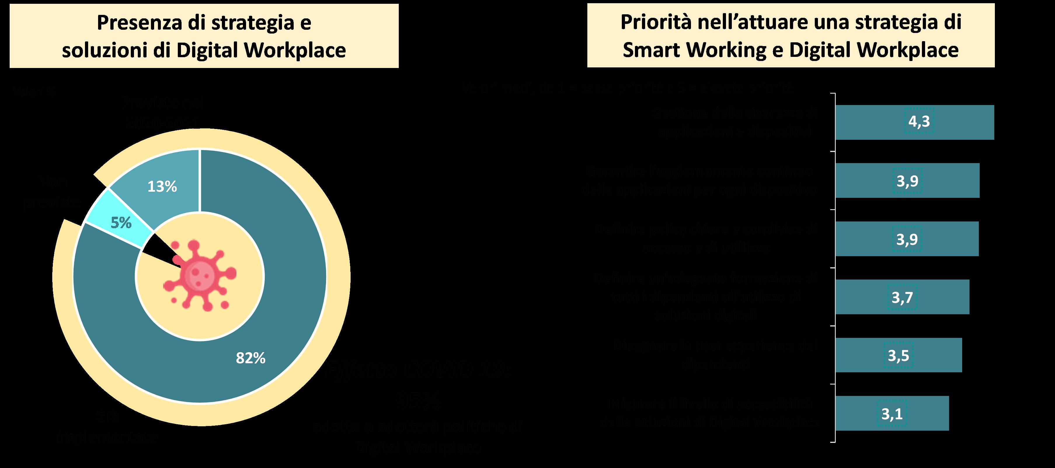 Strategia e priorità nell'adozione del Digital Workplace - Fonte: NetConsulting cube Maggio 2020