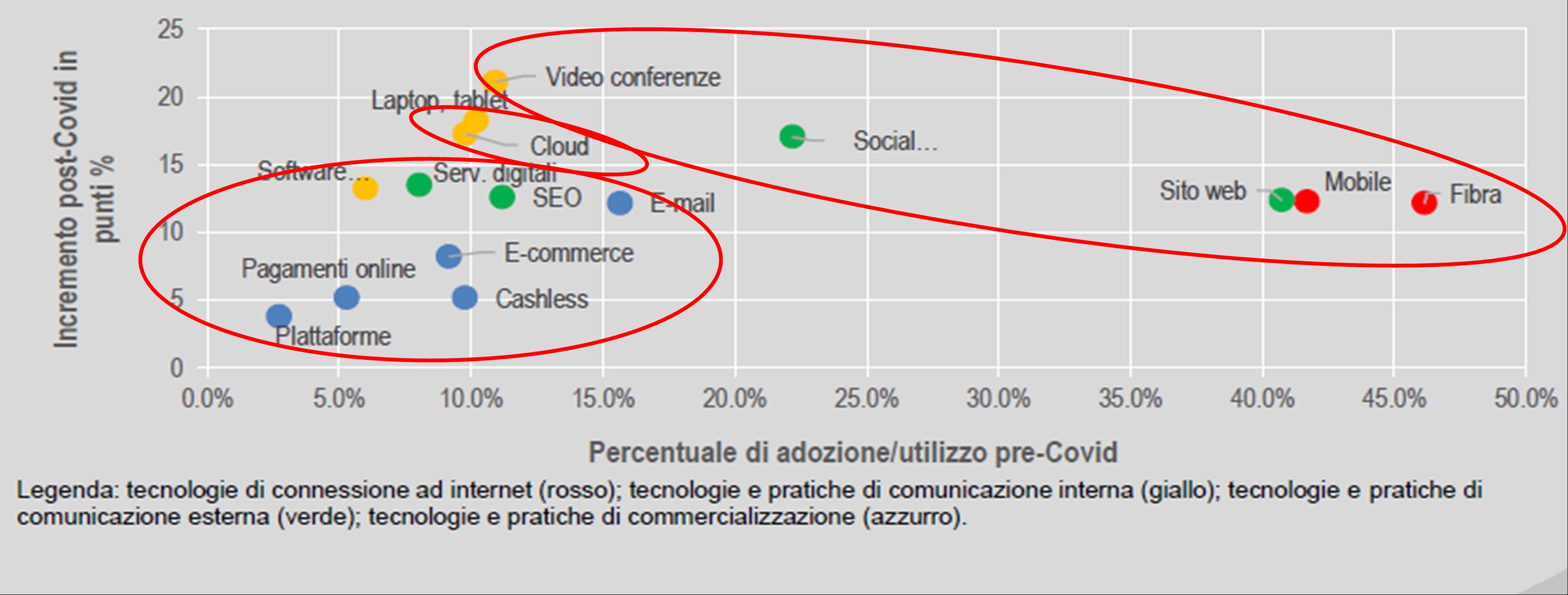 Utilizzo pre-Covid e post-Covid di tecnologie ICT nelle imprese italiane Valori percentuali su totale imprese e differenze in punti percentuali - Fonte : Istat