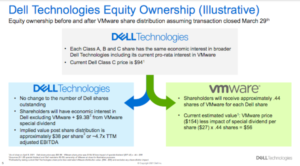 Dell Technologies Equity Ownership (Illustrative)