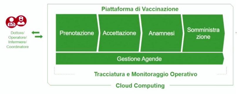 Piattaforma di Vaccinazione