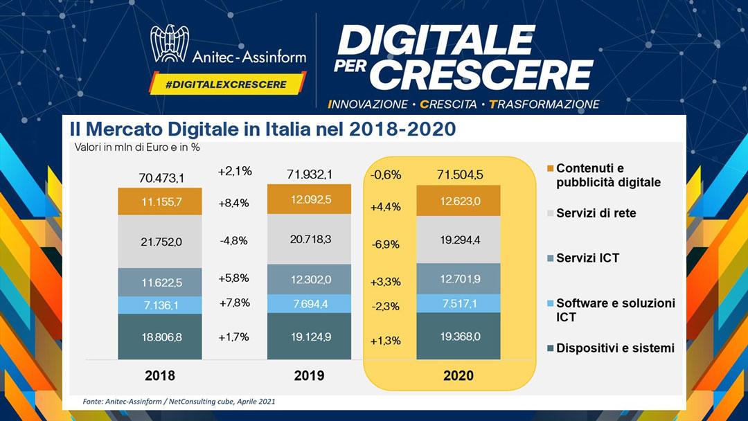Digitale per Crescere - Il Mercato Digitale in Italia nel 2018-2020