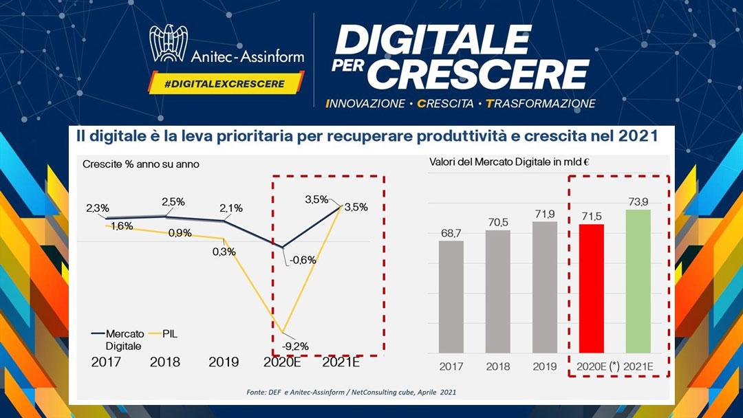 Digitale per Crescere - Il Digitale è la leva prioritaria per recuperare produttività e crescita nel 2021