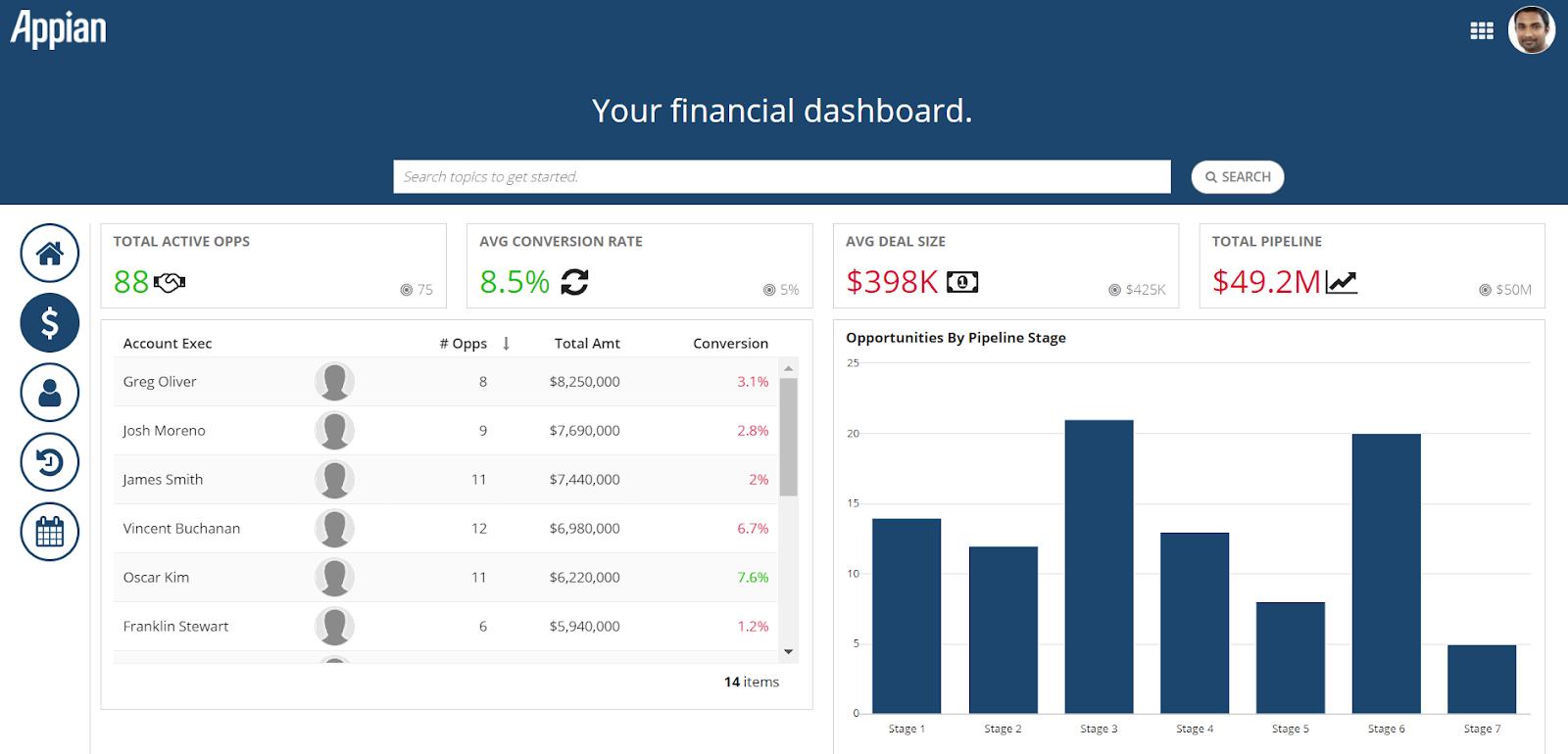 Appian 21.1 - Financial dashboard