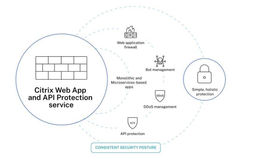 Approccio olistico alla sicurezza con il servizio Citrix Web App and API Protection