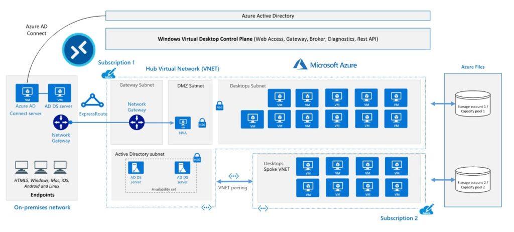 Architettura attuale di Windows Virtual Desktop