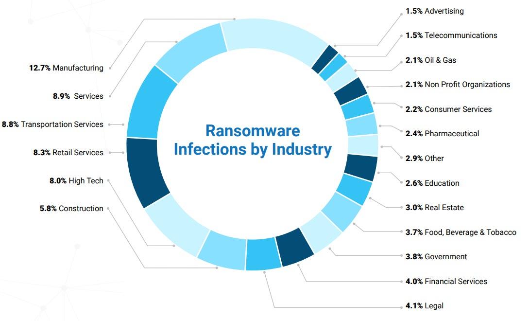 Attacchi ransomware a doppia estorsione per categoria di industry