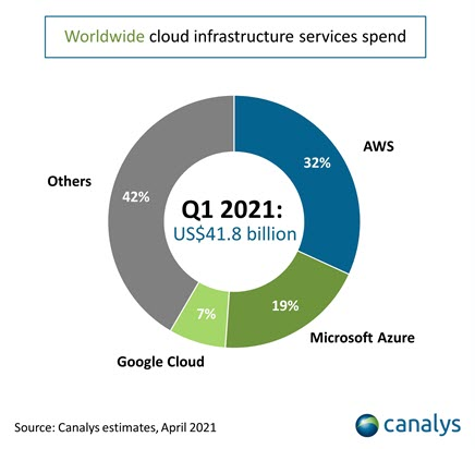 Canalys - Cloud infrastructure services concentrazione di spesa