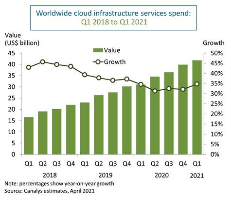 Canalys - Mercato cloud infrastrutturale nel confronto da Q1 2018 a Q1 2021