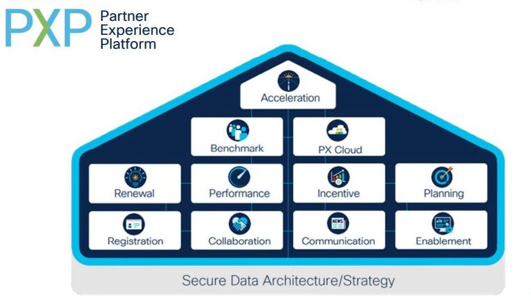 Cisco PXP - Partner Experience Platform