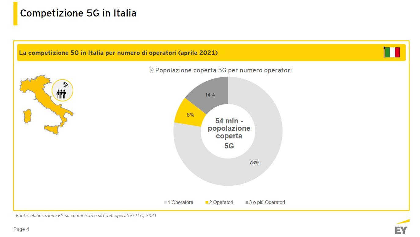 Competizione 5G in Italia