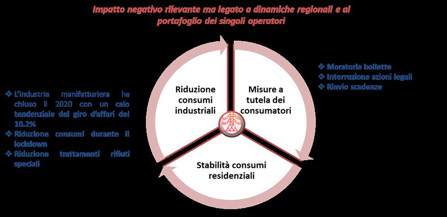 Impatto Covid sul comparto utility