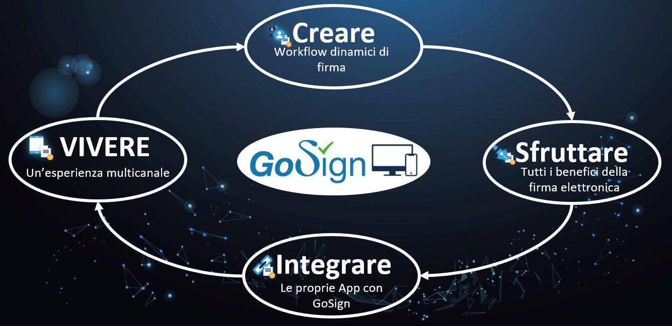 GoSign