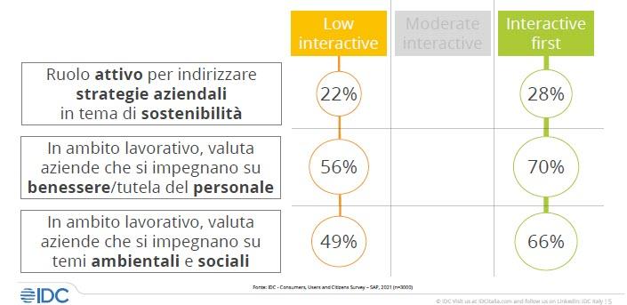 Relazione tra sostenibilità e attenzione per le persone (fonte: Idc per conto di Sap)