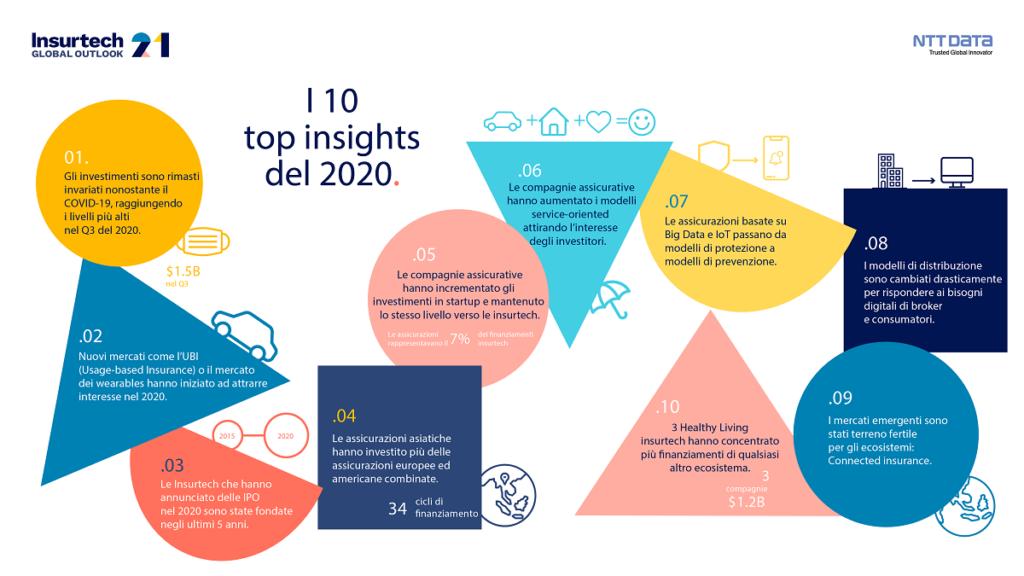 insurtech Global Outlook 2021