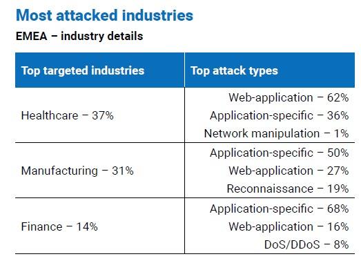 Le industry più attaccate in Emea