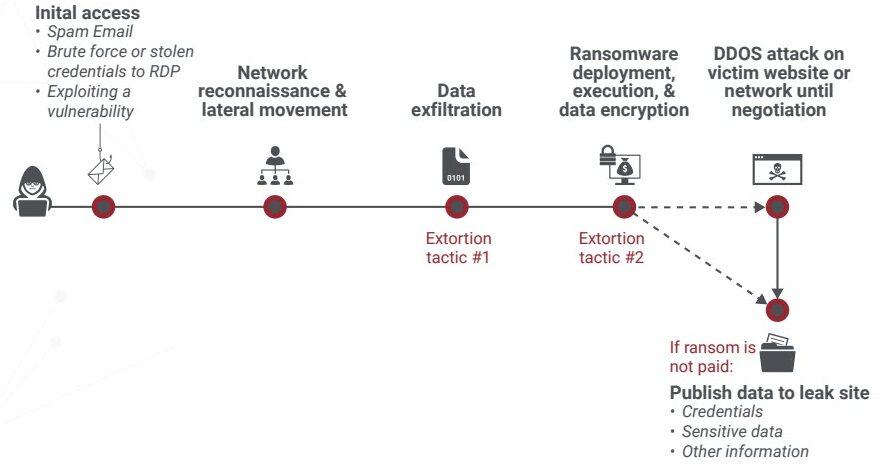"""Le """"operation"""" in un tipico attacco ransomware"""