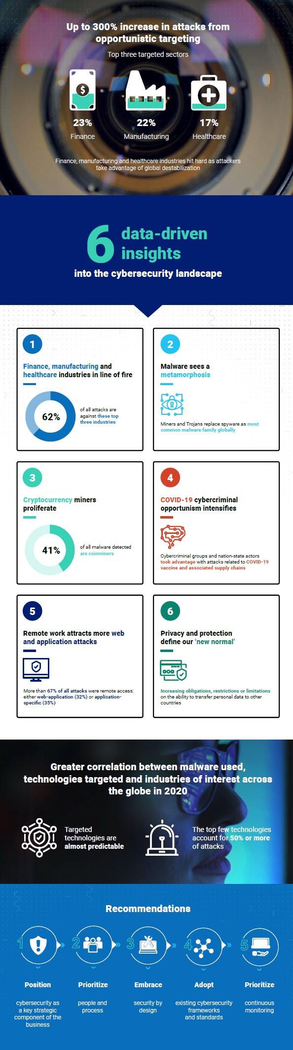 Ntt Global Threat Report 2021 - Infografica riassuntiva