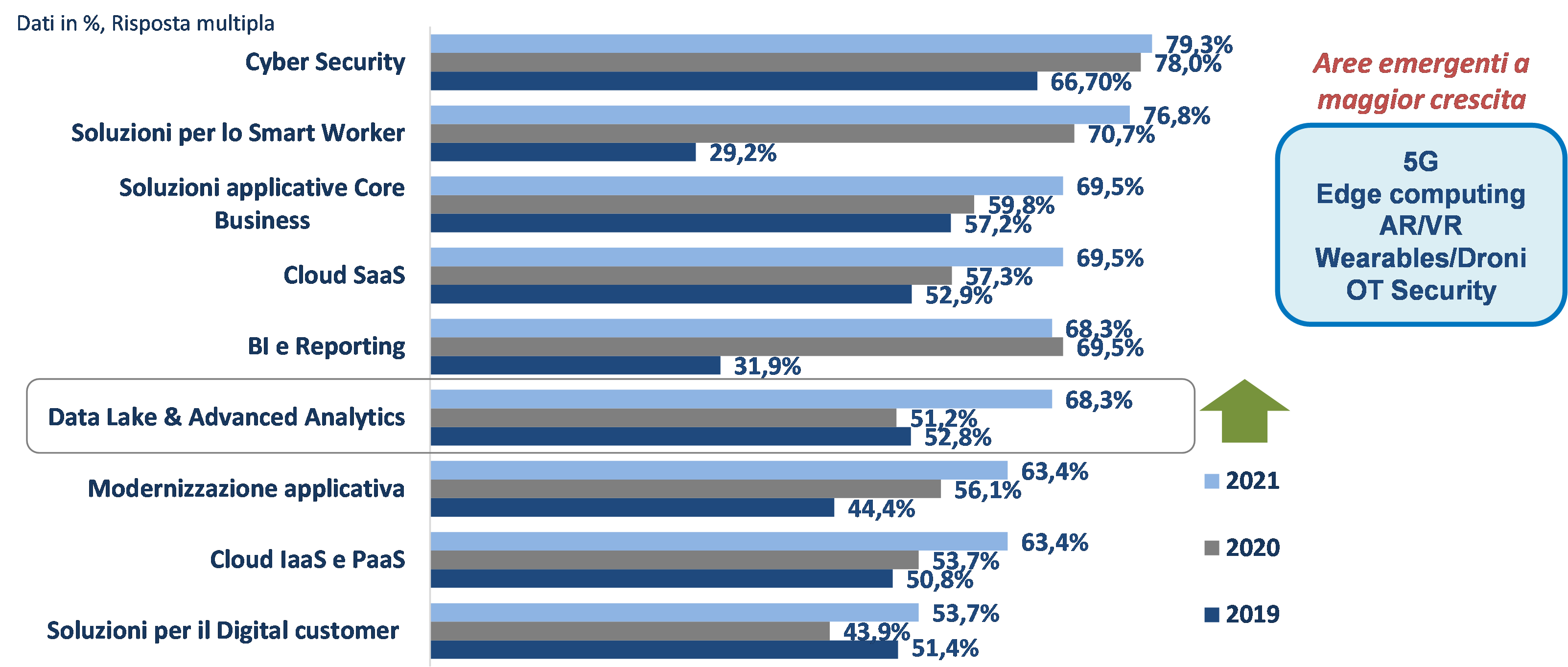 Principali progetti di digitalizzazione nelle aziende del panel (2019-2021), Fonte - Cio Survey 2020