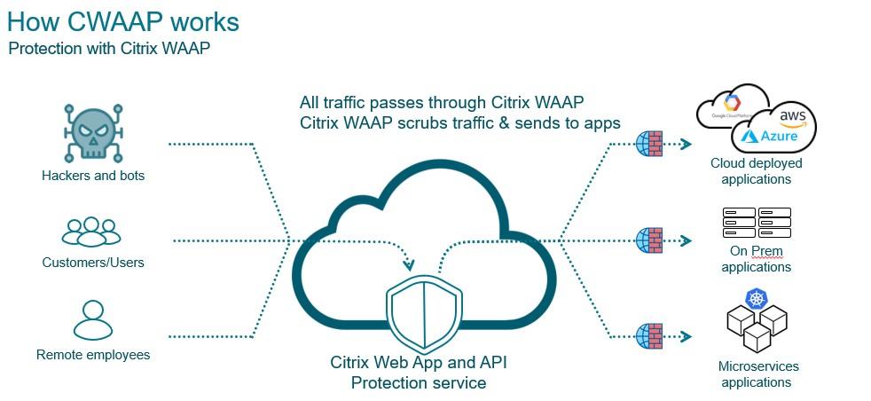 Proteggere le applicazioni con il servizio in cloud Citrix WAAP