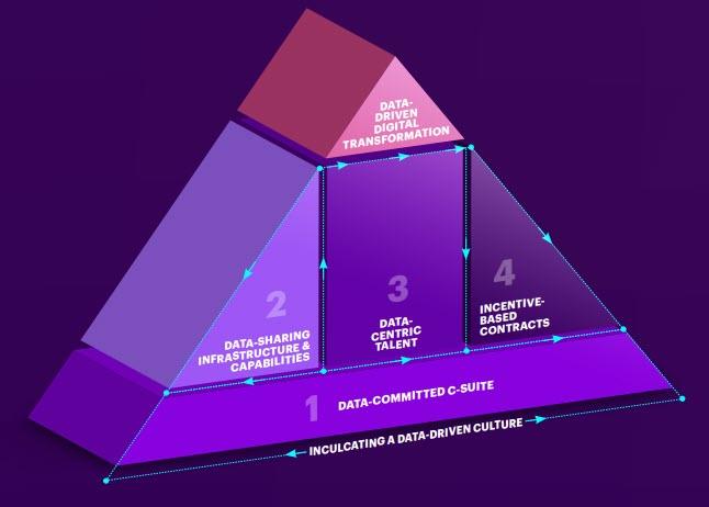 The Capstone Framework di Accenture