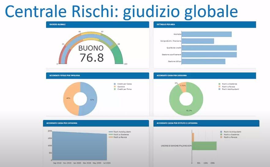 Una schermata di Genya Cfo