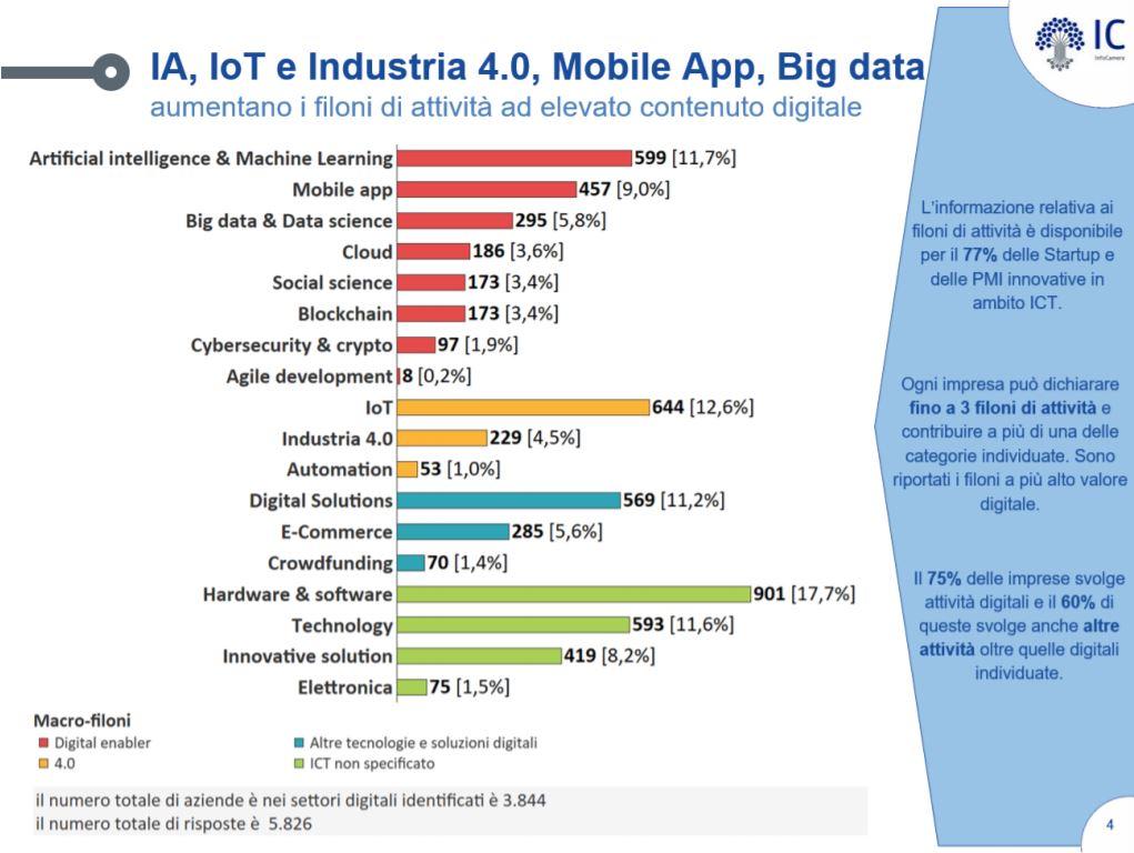 IA, IoT e industria 4.0, Mobile App, Big data