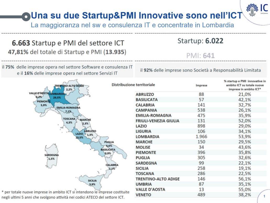 Startup e Pmi del settore Ict