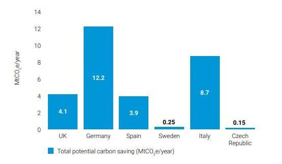 Carbon Trust - Total carbon savings potential in a future post-Covid scenario