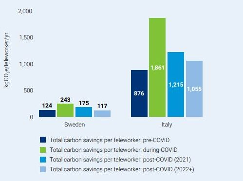 Carbon Trust - Italia e Svezia risparmi di carbonio per telelavoratore nello scenario Covid