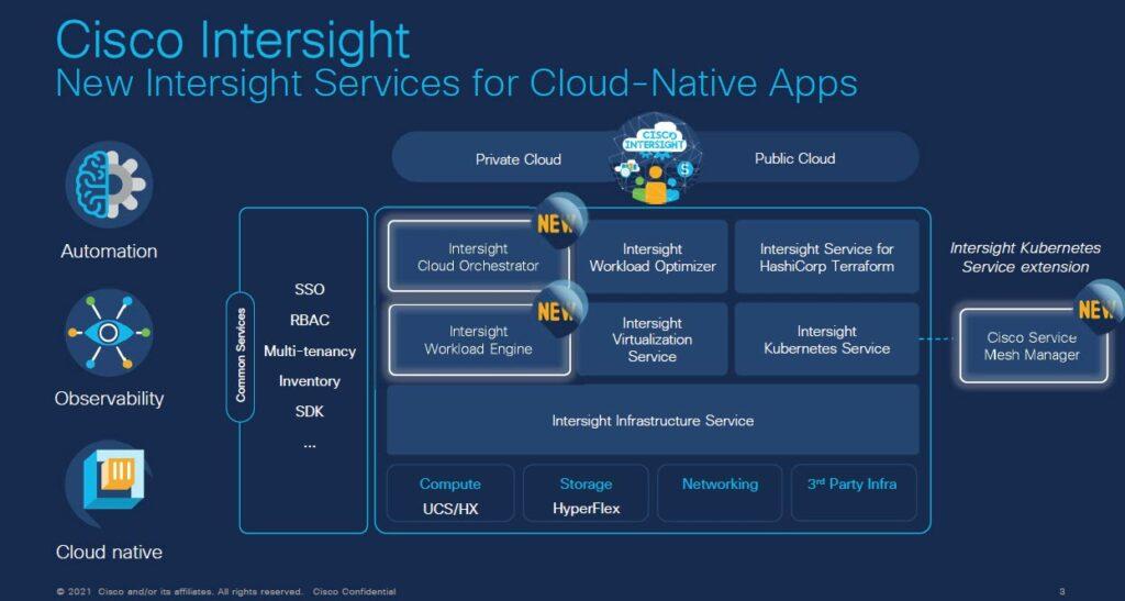 Cisco Intersight