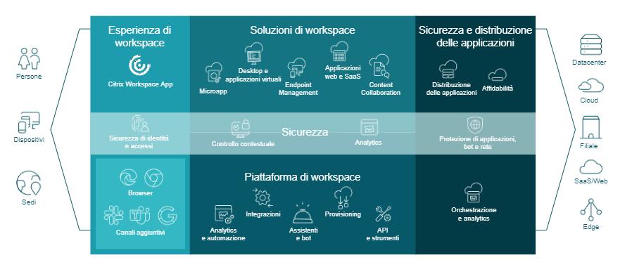 Citrix Digital Workspace - Tecnologie e soluzioni per il workspace digitale