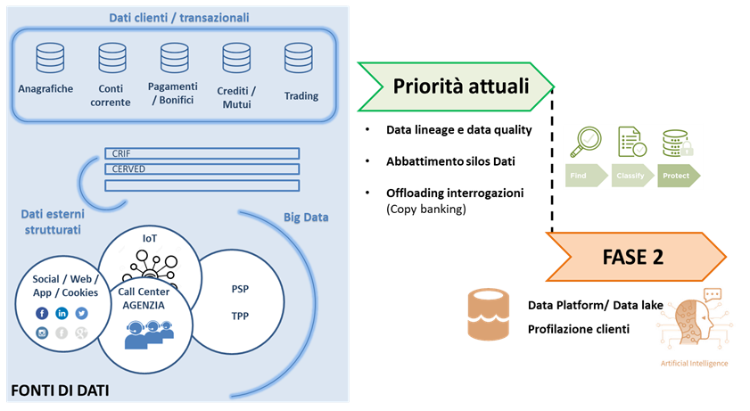 Data Governance & Data Platform nel settore Finance - Fonte - NetConsulting cube, 2021