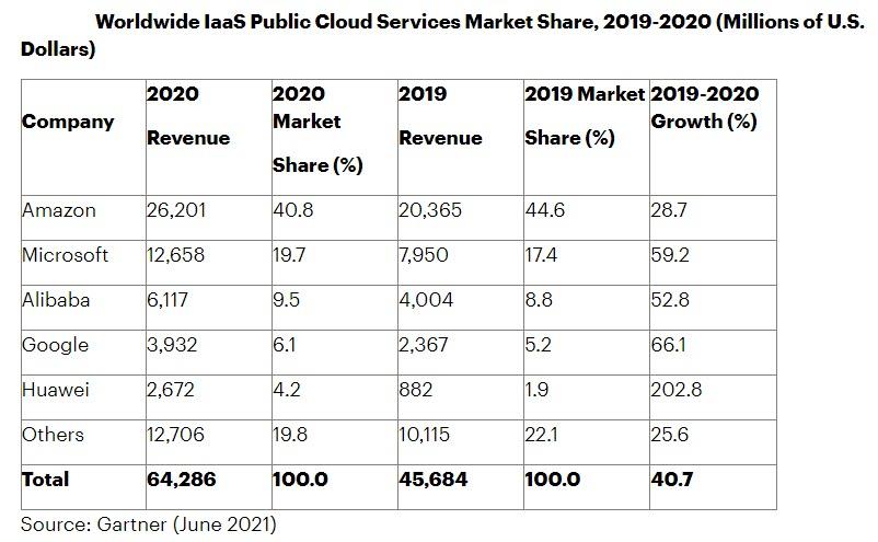 Gartner, il mercato IaaS dei servizi di Public Cloud al mese di giugno 2021