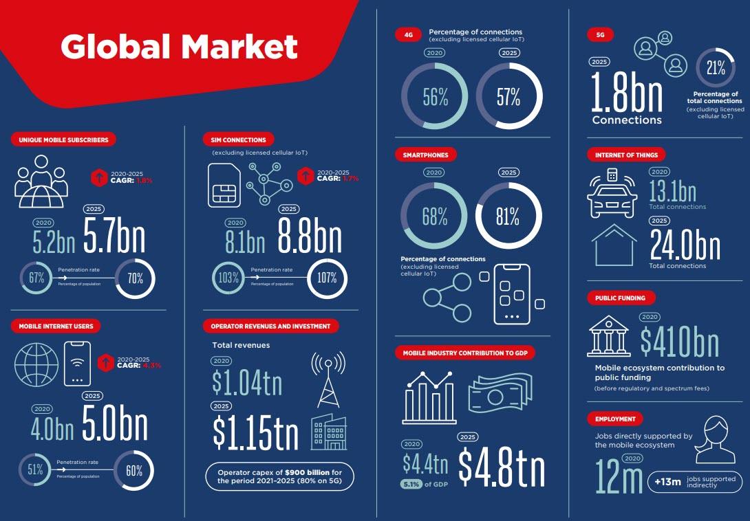 Gsma Global Mobile Economy Report 2021