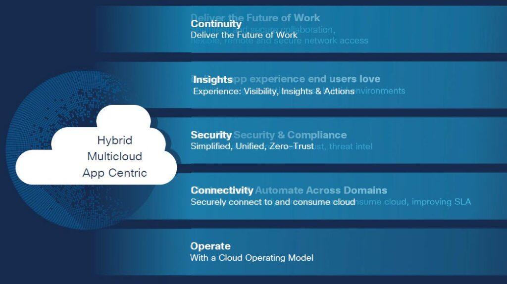 Cisco - La prospettiva Hybrid Multicloud App Centric
