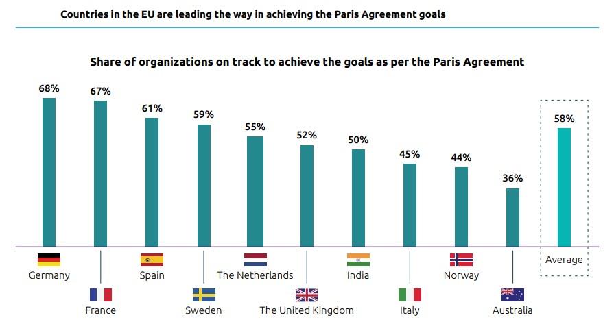 I Paesi più avanti nel raggiungere gli obiettivi dell'Accordo di Parigi (fonte: Capgemini Research Institute)