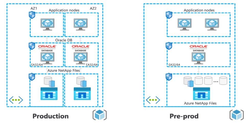 Il modello evolutivo del progetto NetApp Microsoft per Italgas