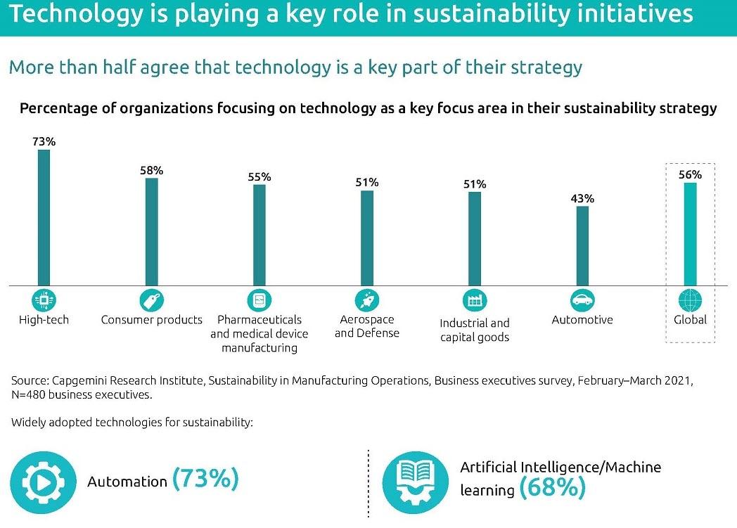Il ruolo della tecnologia nei progetti di sostenibilita (fonte:Capgemini Research Institute)