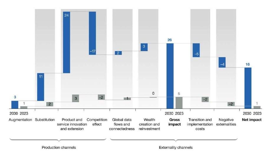 Impatto economico dell'AI stimato al 2030 (fonte: McKinsey)