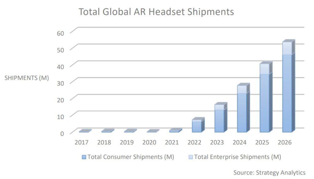 La crescita del mercato degli Headset per l'AR