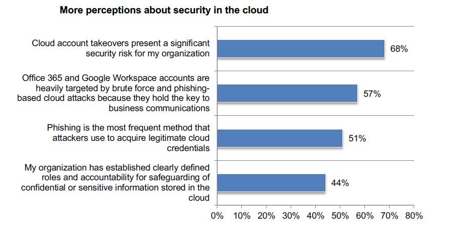 La percezione riguardo la sicurezza in cloud