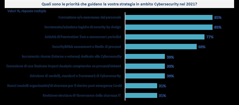 Le priorità strategiche in ambito Cybersecurity per il 2021 nel settore Finance - le priorità - NetConsulting cube, Barometro Cybersecurity 2020