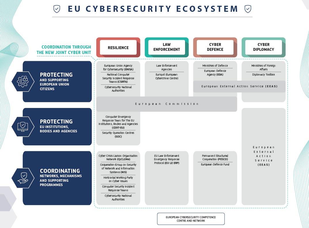 L'ecosistema EU per la cybersecurity