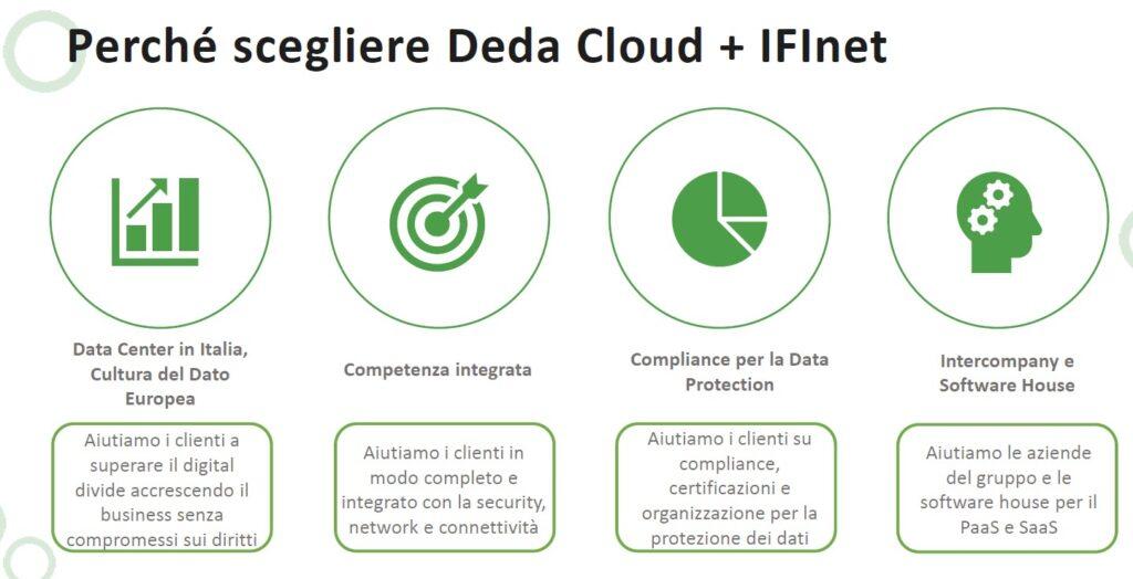 Deda Cloud - I motivi della scelta