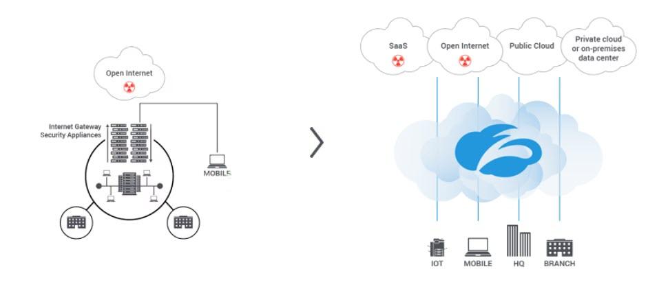 Zscaler - Il cambio di passo necessario all'approccio alla sicurezza della rete