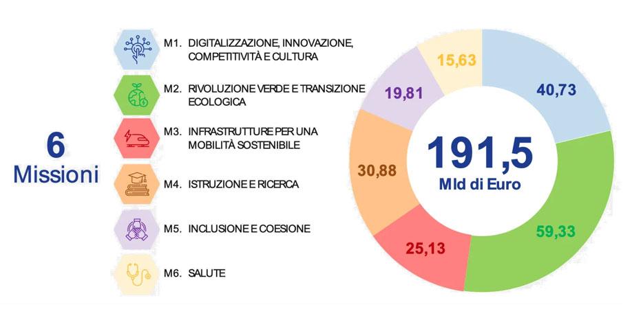 """La distribuzione delle risorse del RRF per """"Missione"""". Fonte: Pnrr"""