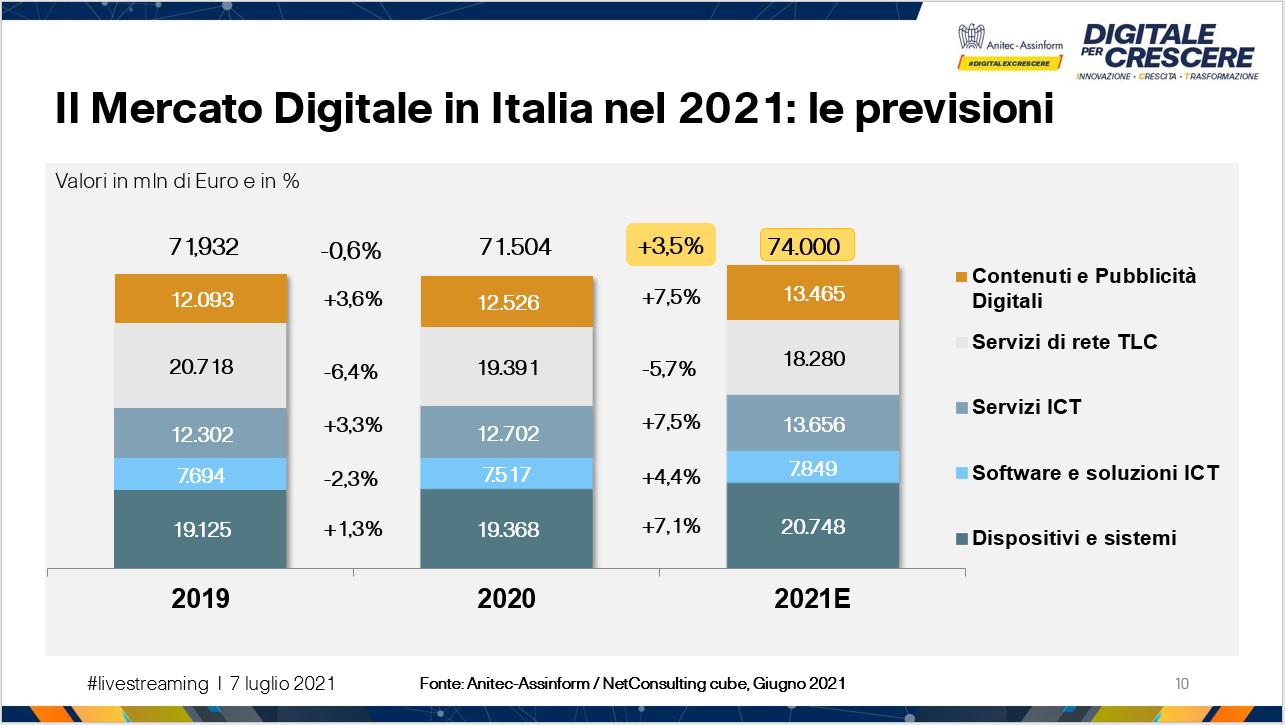 Digitale per Crescere - Il Mercato Digitale in Italia nel 2021: le previsioni