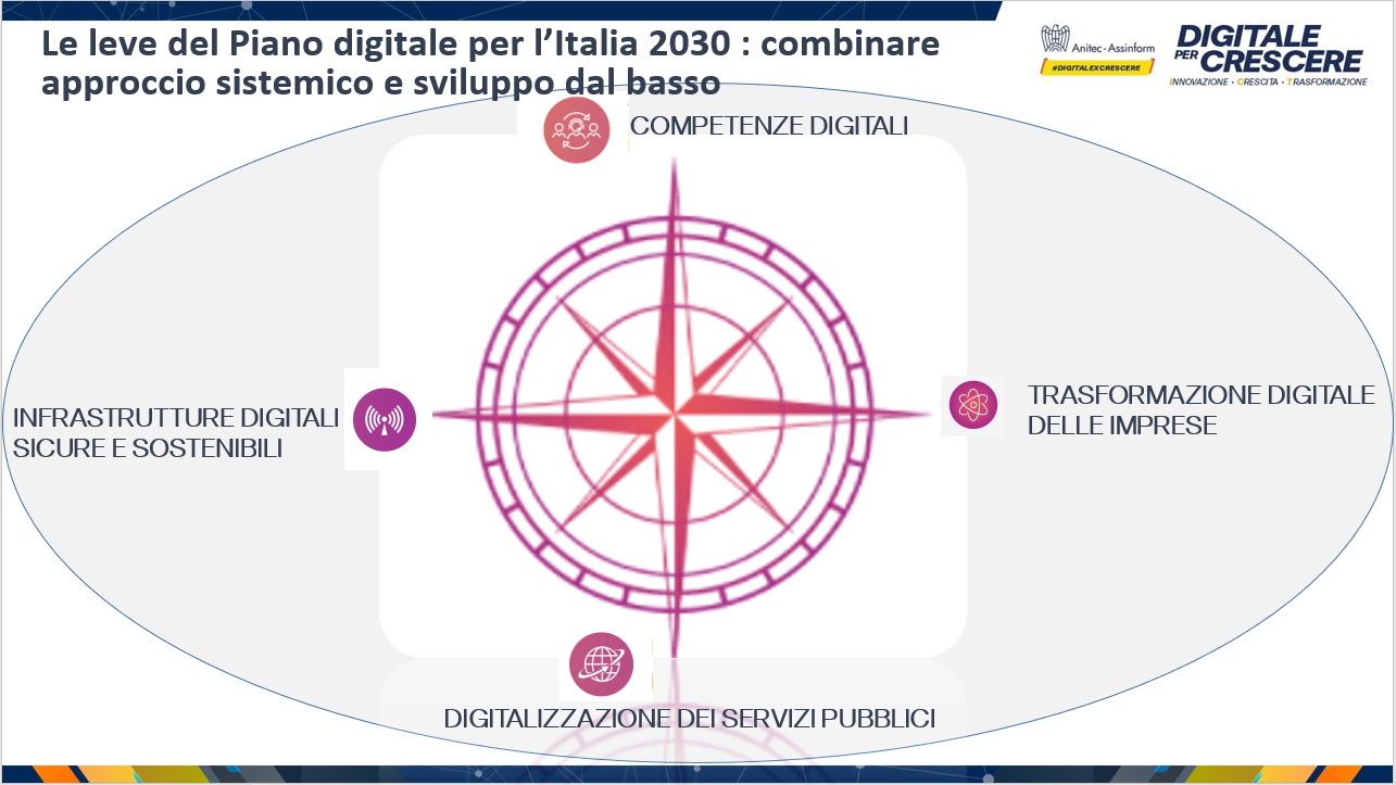 Digitale per Crescere - Le leve del Piano digitale per l'Italia 2030: combinare approccio sistemico e sviluppo dal basso