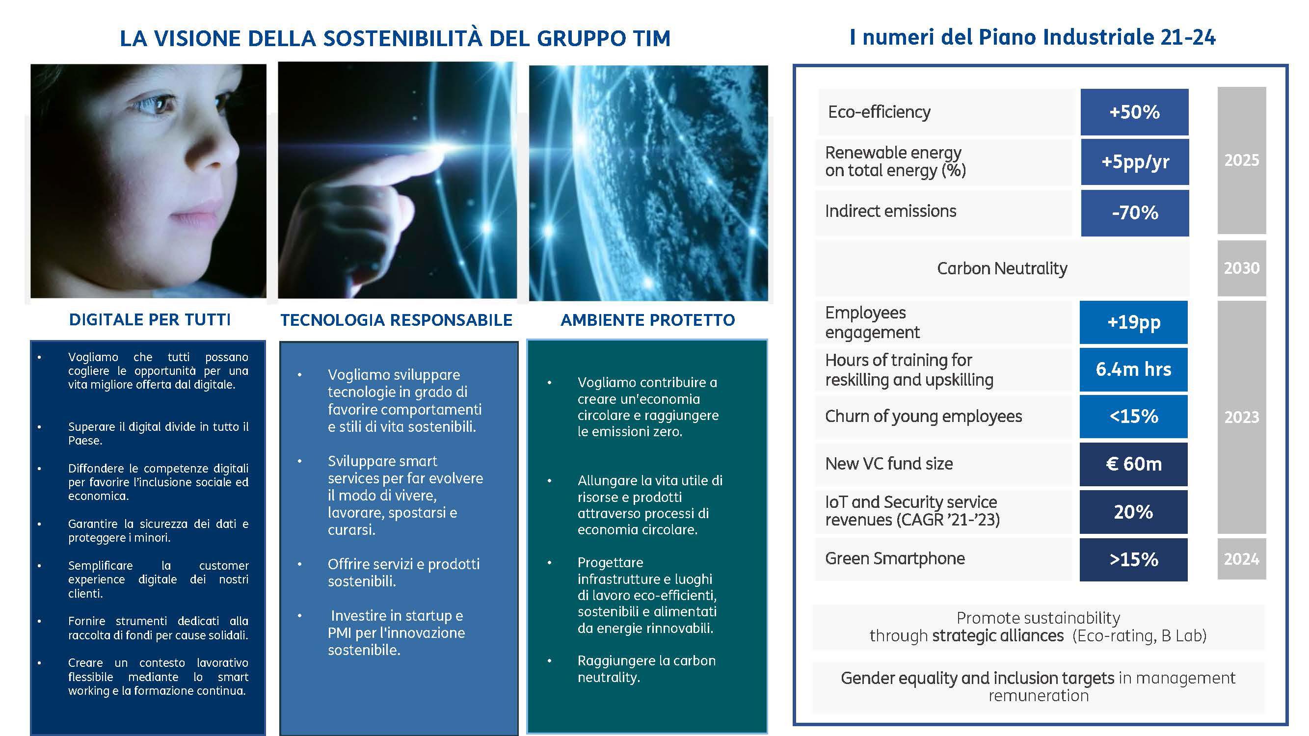 la visione della sostenibilità del Gruppo TIM