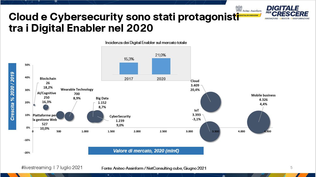 Digitale per Crescere - Cloud e Cybersecurity sono stati protagonisti tra i Digital Enabler nel 2020